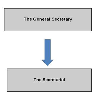 secretariat_structure_shema
